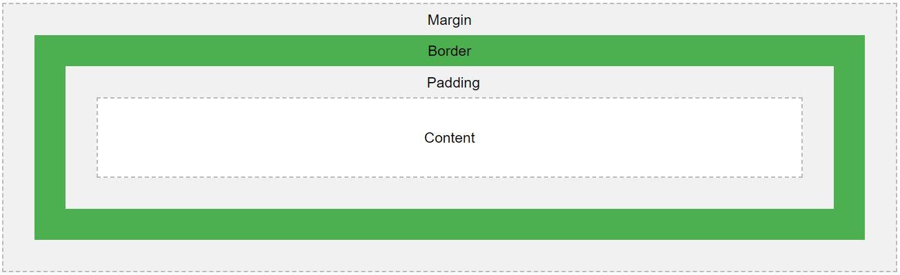 margin-padding