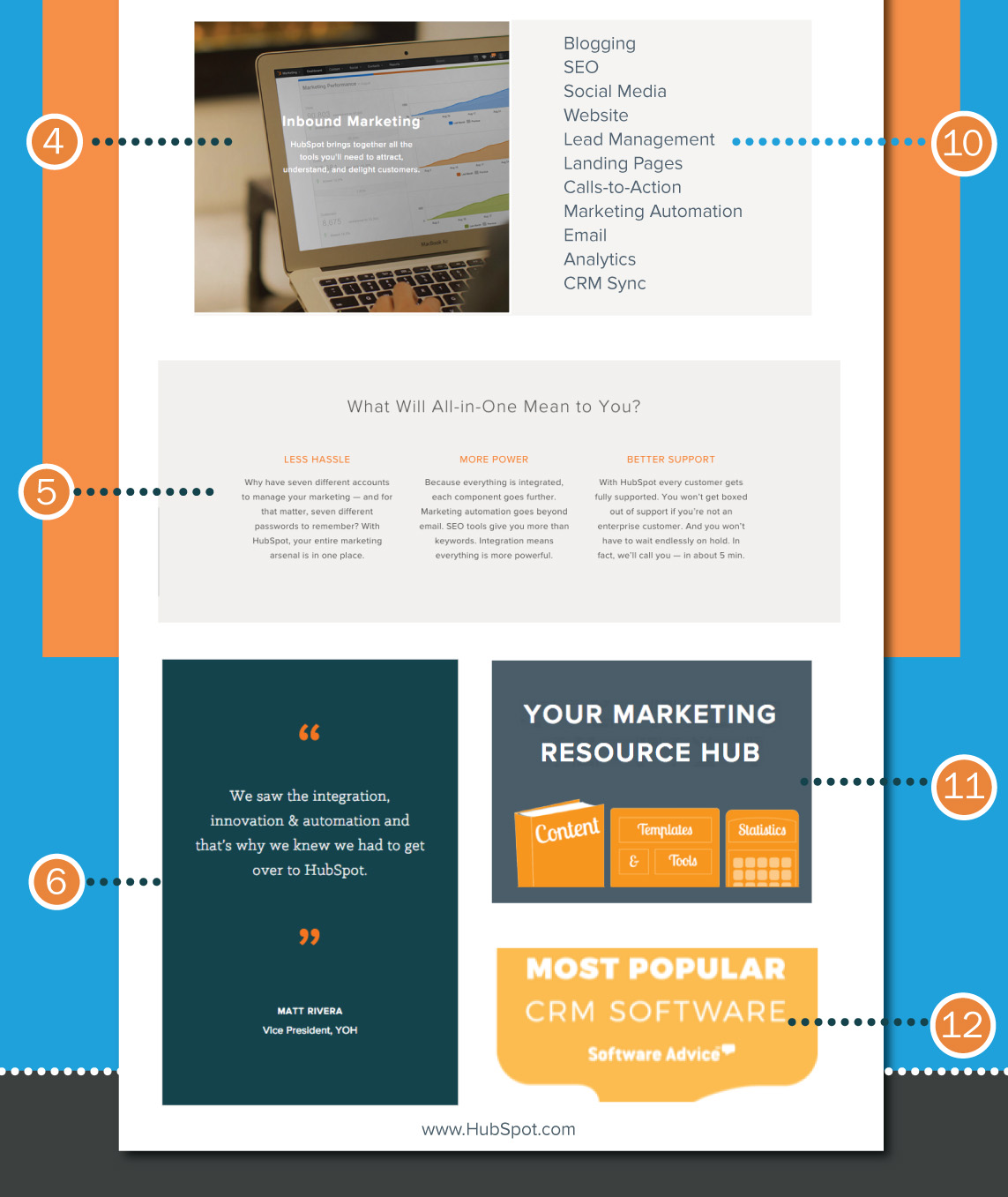 below the fold - homepage critical elements infographic